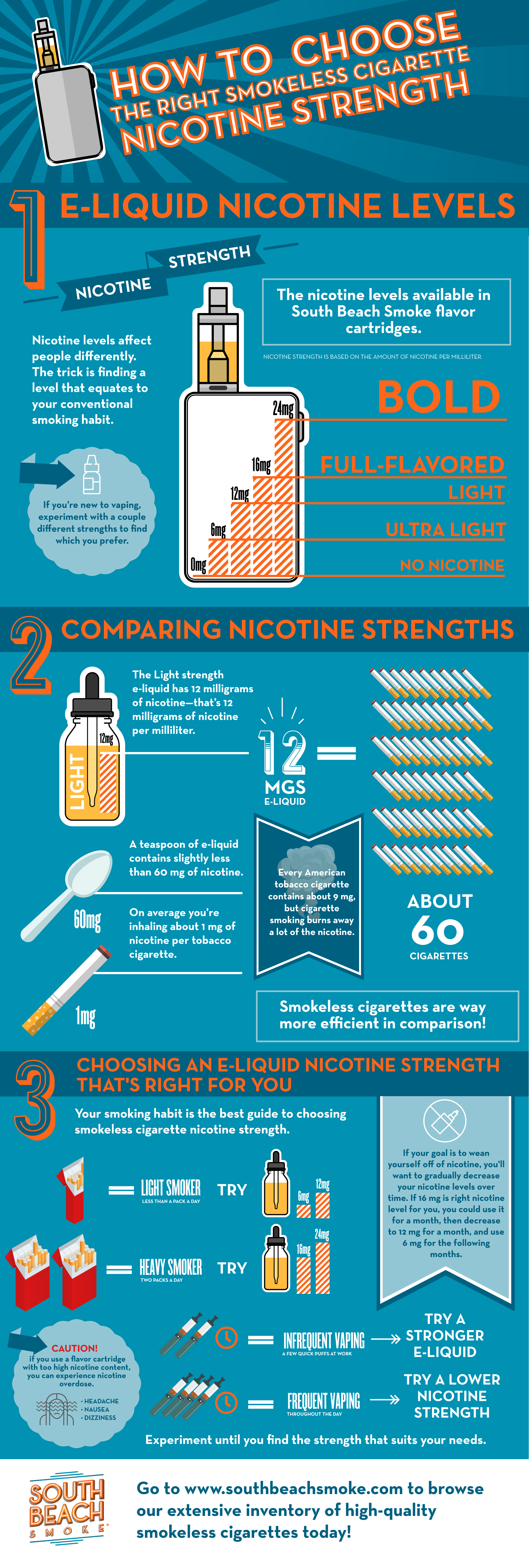 How to Choose Nicotine Vape Strength South Beach Smoke